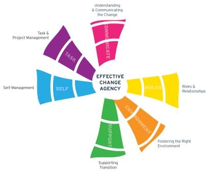 Six areas iChange_chart_p4